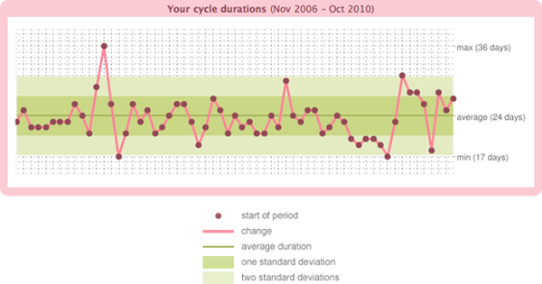 Your cycle durations